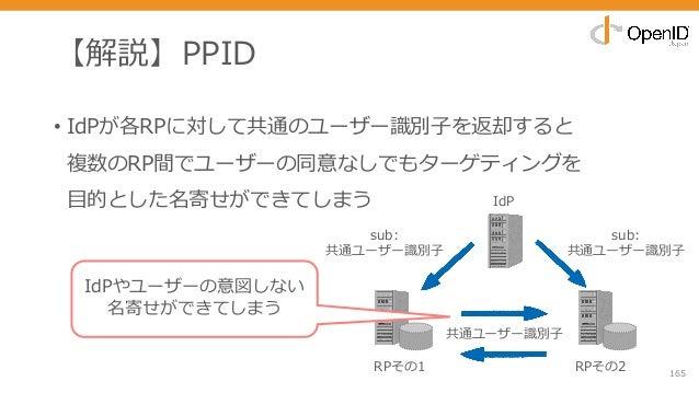【解説】PPID • IdPが各RPに対して共通のユーザー識別⼦を返却すると 複数のRP間でユーザーの同意なしでもターゲティングを ⽬的とした名寄せができてしまう 165 sub: 共通ユーザー識別⼦ IdPやユーザーの意図しない 名寄せができ...