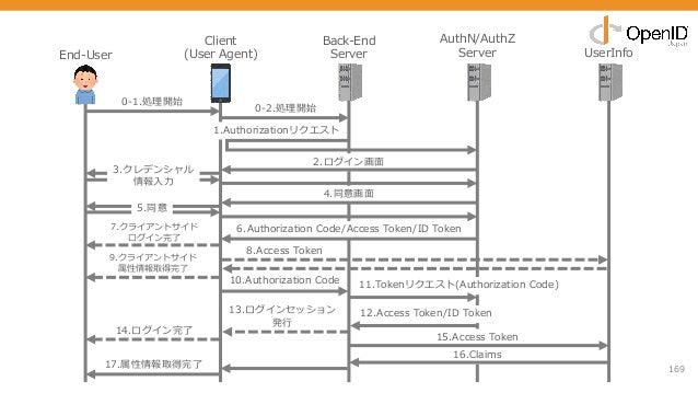 169 End-User Client (User Agent) Back-End Server AuthN/AuthZ Server UserInfo 0-1.処理開始 1.Authorizationリクエスト 2.ログイン画⾯ 3.クレデン...