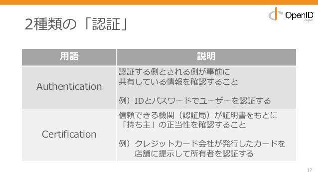 2種類の「認証」 17 ⽤語 説明 Authentication 認証する側とされる側が事前に 共有している情報を確認すること 例)IDとパスワードでユーザーを認証する Certification 信頼できる機関(認証局)が証明書をもとに 「持...