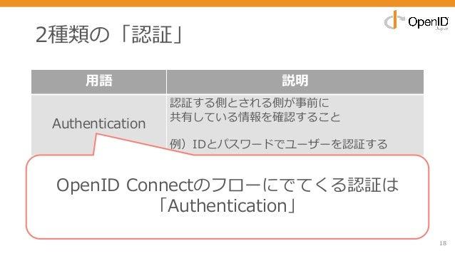 2種類の「認証」 18 ⽤語 説明 Authentication 認証する側とされる側が事前に 共有している情報を確認すること 例)IDとパスワードでユーザーを認証する Certification 信頼できる機関(認証局)が証明書をもとに 「持...