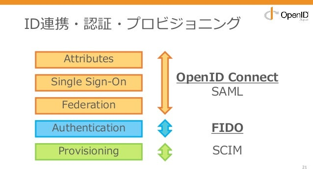 ID連携・認証・プロビジョニング 21 Attributes Single Sign-On Federation Authentication Provisioning OpenID Connect SAML FIDO SCIM