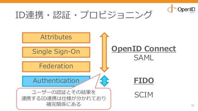 ID連携・認証・プロビジョニング 22 Attributes Single Sign-On Federation Authentication Provisioning OpenID Connect SAML FIDO SCIMユーザーの認証と...