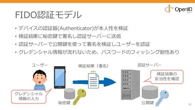 • デバイスの認証器(Authenticator)が本⼈性を検証 • 検証結果に秘密鍵で署名し認証サーバーに送信 • 認証サーバーで公開鍵を使って署名を検証しユーザーを認証 • クレデンシャル情報が流れないため、パスワードのフィッシング耐性あり...