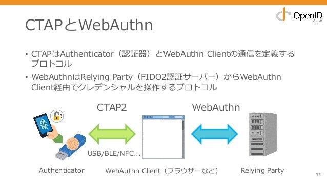 CTAPとWebAuthn • CTAPはAuthenticator(認証器)とWebAuthn Clientの通信を定義する プロトコル • WebAuthnはRelying Party(FIDO2認証サーバー)からWebAuthn Clie...