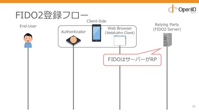 FIDO2登録フロー 35 End-User Authenticator Web Browser (WebAuthn Client) Relying Party (FIDO2 Server) Client-Side FIDOはサーバーがRP