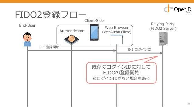 FIDO2登録フロー 36 End-User Relying Party (FIDO2 Server) 0-2.ログインID 既存のログインIDに対して FIDOの登録開始 ※ログインIDがない場合もある Authenticator Web B...