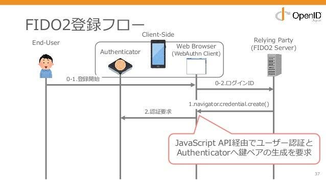 FIDO2登録フロー 37 End-User Relying Party (FIDO2 Server) 0-2.ログインID 1.navigator.credential.create() 2.認証要求 JavaScript API経由でユーザ...