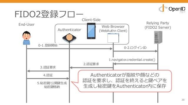 FIDO2登録フロー 38 End-User Relying Party (FIDO2 Server) 0-2.ログインID 1.navigator.credential.create() 3.認証要求 2.認証要求 4.認証 5.秘密鍵/公開...