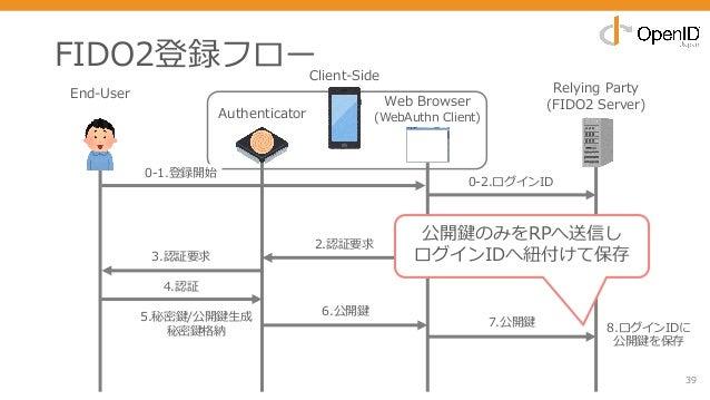 FIDO2登録フロー 39 End-User Relying Party (FIDO2 Server) 0-2.ログインID 1.navigator.credential.create() 3.認証要求 7.公開鍵 2.認証要求 4.認証 6....