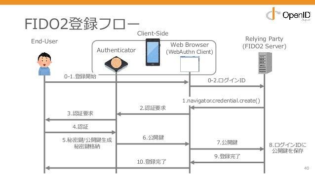 FIDO2登録フロー 40 End-User Relying Party (FIDO2 Server) 0-2.ログインID 1.navigator.credential.create() 3.認証要求 7.公開鍵 2.認証要求 9.登録完了 ...