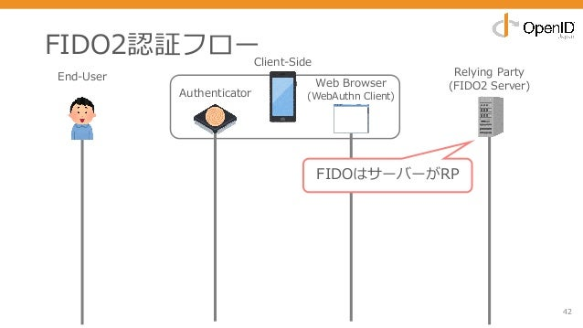 FIDO2認証フロー 42 End-User Relying Party (FIDO2 Server) FIDOはサーバーがRP Authenticator Web Browser (WebAuthn Client) Client-Side