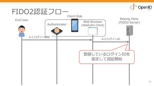 FIDO2認証フロー 43 End-User Relying Party (FIDO2 Server) 0-2.ログインID 登録しているログインIDを 指定して認証開始 Authenticator Web Browser (WebAuthn ...