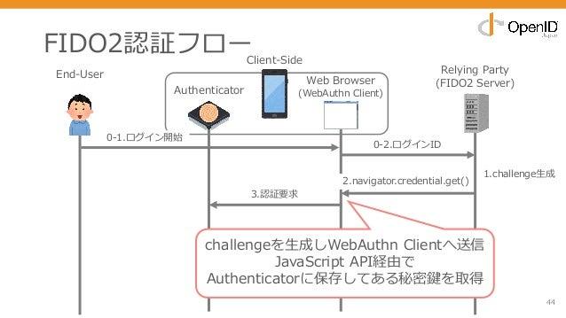 FIDO2認証フロー 44 End-User Relying Party (FIDO2 Server) 0-2.ログインID 3.認証要求 2.navigator.credential.get() 1.challenge⽣成 challenge...