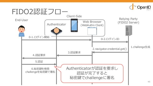 6.秘密鍵を検索 challengeを秘密鍵で署名 FIDO2認証フロー 45 End-User Relying Party (FIDO2 Server) 0-2.ログインID 4.認証要求 3.認証要求 5.認証 2.navigator.cr...