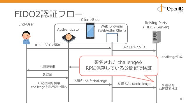 6.秘密鍵を検索 challengeを秘密鍵で署名 FIDO2認証フロー 46 End-User Relying Party (FIDO2 Server) 0-2.ログインID 4.認証要求 8.署名されたchallenge 3.認証要求 5....