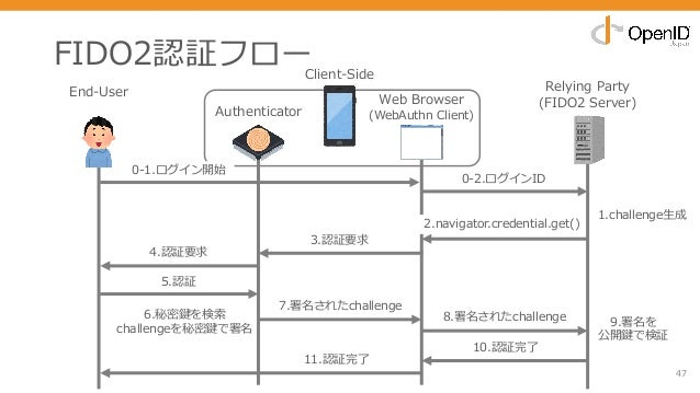 6.秘密鍵を検索 challengeを秘密鍵で署名 FIDO2認証フロー 47 End-User Relying Party (FIDO2 Server) 0-2.ログインID 4.認証要求 8.署名されたchallenge 3.認証要求 10...