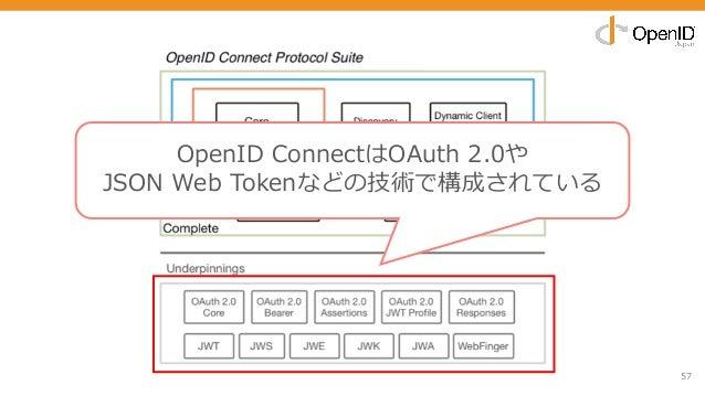 57 OpenID ConnectはOAuth 2.0や JSON Web Tokenなどの技術で構成されている
