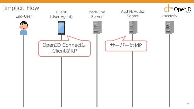 64 End-User Client (User Agent) Back-End Server AuthN/AuthZ Server UserInfo Implicit Flow OpenID Connectは ClientがRP サーバーはI...