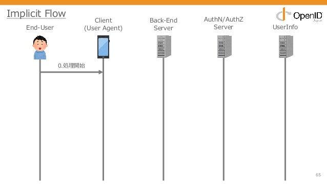 65 End-User Client (User Agent) Back-End Server AuthN/AuthZ Server UserInfo 0.処理開始 Implicit Flow