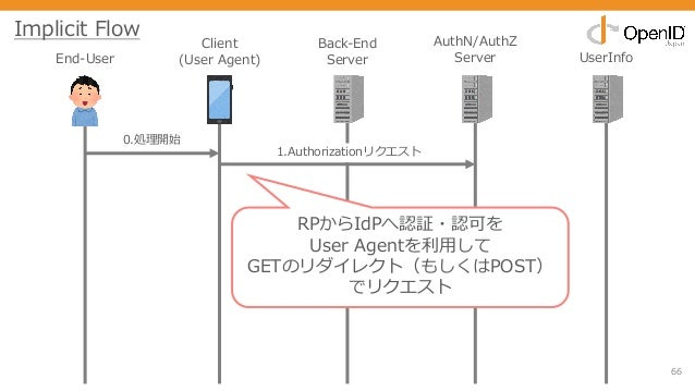 66 End-User Client (User Agent) Back-End Server AuthN/AuthZ Server UserInfo 0.処理開始 1.Authorizationリクエスト Implicit Flow RPから...