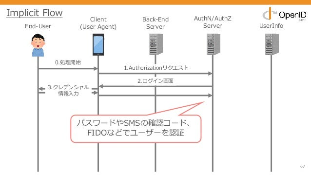 67 End-User Client (User Agent) Back-End Server AuthN/AuthZ Server UserInfo 0.処理開始 1.Authorizationリクエスト 2.ログイン画⾯ 3.クレデンシャル...