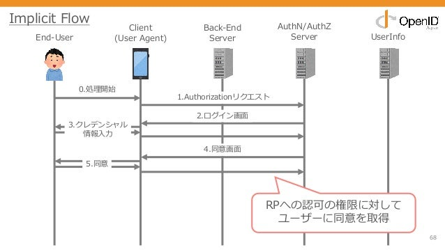 68 End-User Client (User Agent) Back-End Server AuthN/AuthZ Server UserInfo 0.処理開始 1.Authorizationリクエスト 2.ログイン画⾯ 3.クレデンシャル...