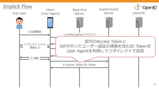 69 End-User Client (User Agent) Back-End Server AuthN/AuthZ Server UserInfo 0.処理開始 1.Authorizationリクエスト 2.ログイン画⾯ 3.クレデンシャル...