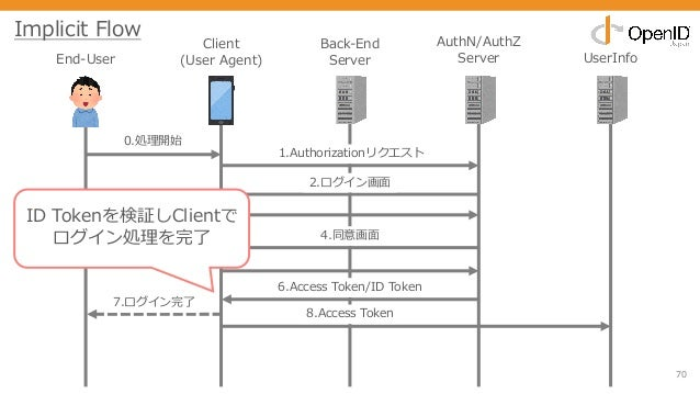 70 End-User Client (User Agent) Back-End Server AuthN/AuthZ Server UserInfo 0.処理開始 1.Authorizationリクエスト 2.ログイン画⾯ 3.クレデンシャル...