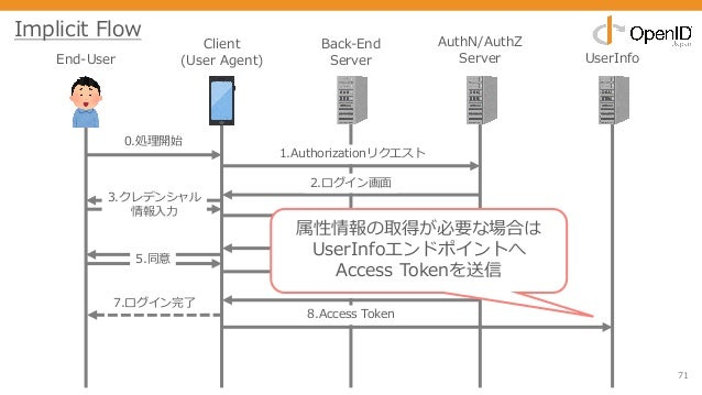 71 End-User Client (User Agent) Back-End Server AuthN/AuthZ Server UserInfo 0.処理開始 1.Authorizationリクエスト 2.ログイン画⾯ 3.クレデンシャル...