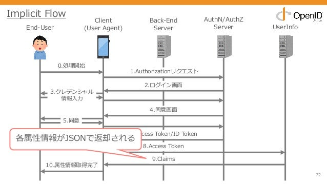 72 End-User Client (User Agent) Back-End Server AuthN/AuthZ Server UserInfo 0.処理開始 1.Authorizationリクエスト 2.ログイン画⾯ 3.クレデンシャル...
