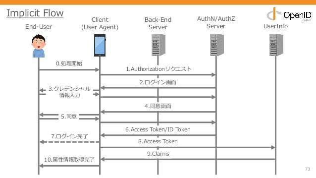 73 End-User Client (User Agent) Back-End Server AuthN/AuthZ Server UserInfo 0.処理開始 1.Authorizationリクエスト 2.ログイン画⾯ 3.クレデンシャル...
