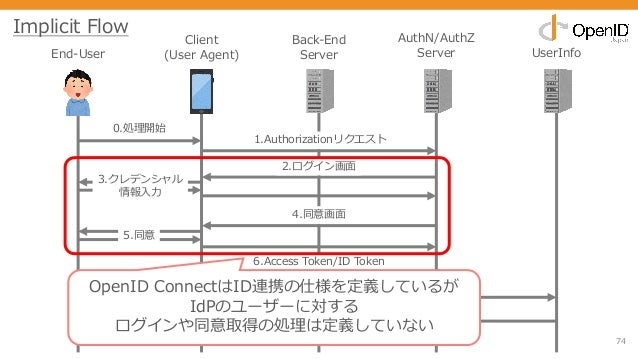 74 End-User Client (User Agent) Back-End Server AuthN/AuthZ Server UserInfo 0.処理開始 1.Authorizationリクエスト 2.ログイン画⾯ 3.クレデンシャル...