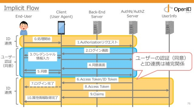 75 End-User Client (User Agent) Back-End Server AuthN/AuthZ Server UserInfo 0.処理開始 1.Authorizationリクエスト 2.ログイン画⾯ 3.クレデンシャル...