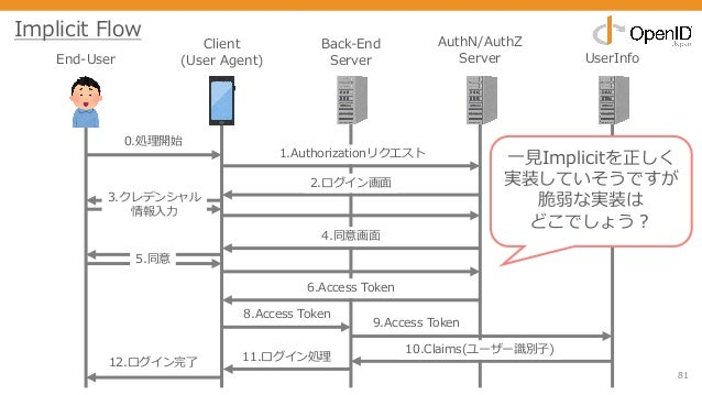 81 End-User Client (User Agent) Back-End Server AuthN/AuthZ Server UserInfo 0.処理開始 1.Authorizationリクエスト 2.ログイン画⾯ 3.クレデンシャル...