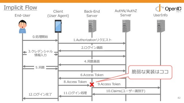 82 End-User Client (User Agent) Back-End Server AuthN/AuthZ Server UserInfo 0.処理開始 1.Authorizationリクエスト 2.ログイン画⾯ 3.クレデンシャル...