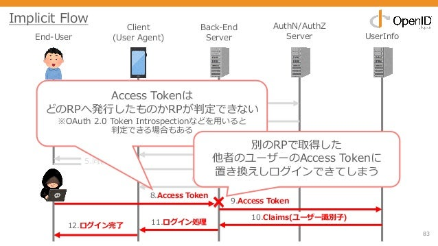 83 End-User Client (User Agent) Back-End Server AuthN/AuthZ Server UserInfo 0.処理開始 1.Authorizationリクエスト 2.ログイン画⾯ 3.クレデンシャル...
