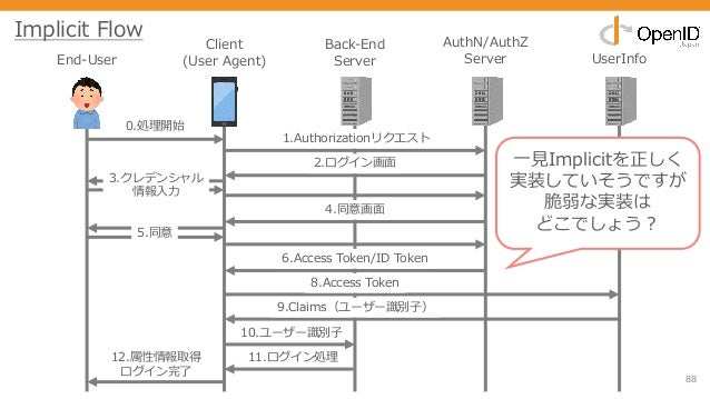 88 End-User Client (User Agent) Back-End Server AuthN/AuthZ Server UserInfo 0.処理開始 1.Authorizationリクエスト 2.ログイン画⾯ 3.クレデンシャル...
