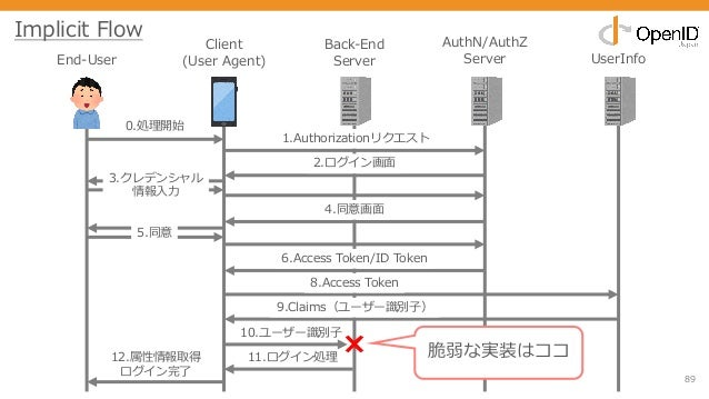89 End-User Client (User Agent) Back-End Server AuthN/AuthZ Server UserInfo 0.処理開始 1.Authorizationリクエスト 2.ログイン画⾯ 3.クレデンシャル...