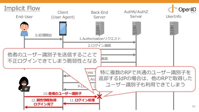 90 End-User Client (User Agent) Back-End Server AuthN/AuthZ Server UserInfo 0.処理開始 1.Authorizationリクエスト 2.ログイン画⾯ 3.クレデンシャル...