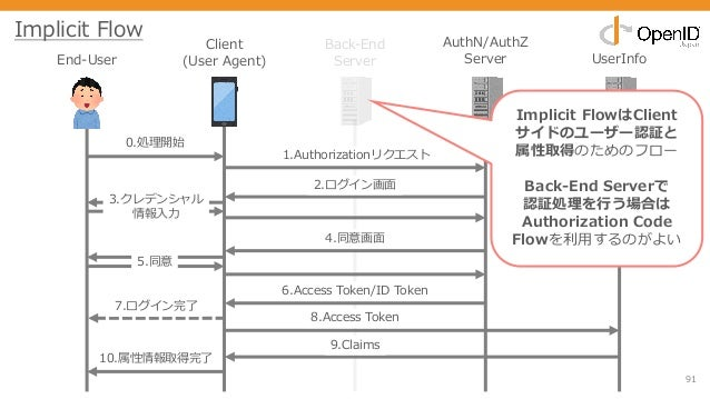 91 End-User Client (User Agent) Back-End Server AuthN/AuthZ Server UserInfo 0.処理開始 1.Authorizationリクエスト 2.ログイン画⾯ 3.クレデンシャル...