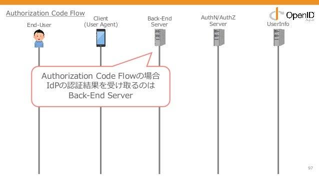 97 End-User Client (User Agent) Back-End Server AuthN/AuthZ Server UserInfo Authorization Code Flow Authorization Code Flo...