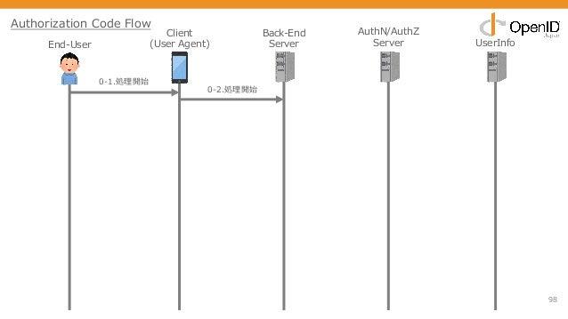 98 End-User Client (User Agent) Back-End Server AuthN/AuthZ Server UserInfo 0-1.処理開始 0-2.処理開始 Authorization Code Flow