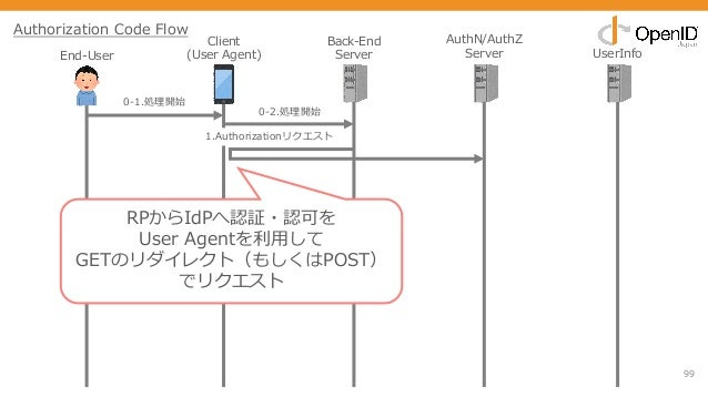99 End-User Client (User Agent) Back-End Server AuthN/AuthZ Server UserInfo 0-1.処理開始 1.Authorizationリクエスト 0-2.処理開始 Authori...