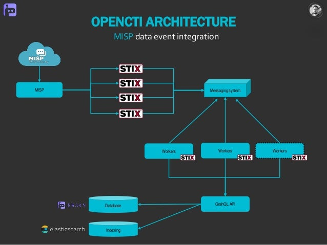 OPENCTI ARCHITECTURE Database Indexing Workers Messaging systemMISP Workers Workers GrahQL API MISP data event integration