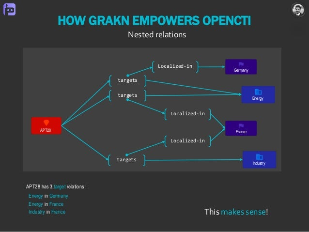 This makes sense! targets targets Localized-in Localized-in Localized-in HOW GRAKN EMPOWERS OPENCTI Nested relations Franc...