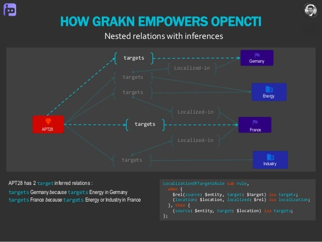 targets Localized-in Localized-in Localized-in HOW GRAKN EMPOWERS OPENCTI Nested relations with inferences FranceAPT28 Ind...