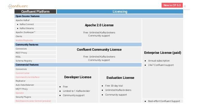 Apache Kafka 2 3 + Confluent Platform 5 3 => What's New?