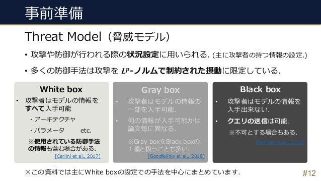 事前準備 Threat Model(脅威モデル) White box Black box • 攻撃者はモデルの情報を すべて⼊⼿可能 ・アーキテクチャ ・パラメータ etc. ※使⽤されている防御⼿法 の情報も含む場合がある. • 攻撃者はモデ...