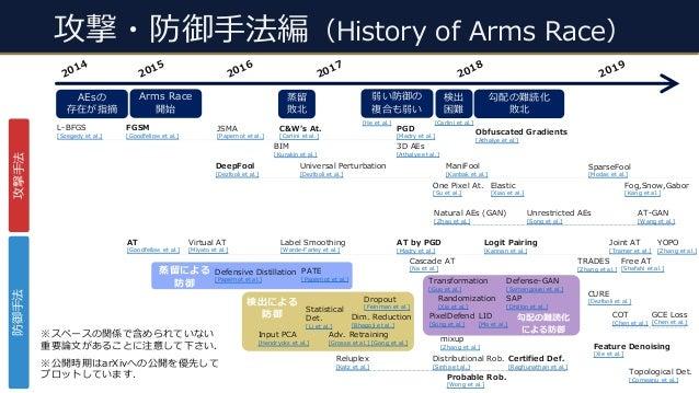 攻撃・防御⼿法編(History of Arms Race) 2019 2014 2018 2015 DeepFool [Dezfooli et al.] 2016 2017 JSMA [Papernot et al.] FGSM [Goodf...