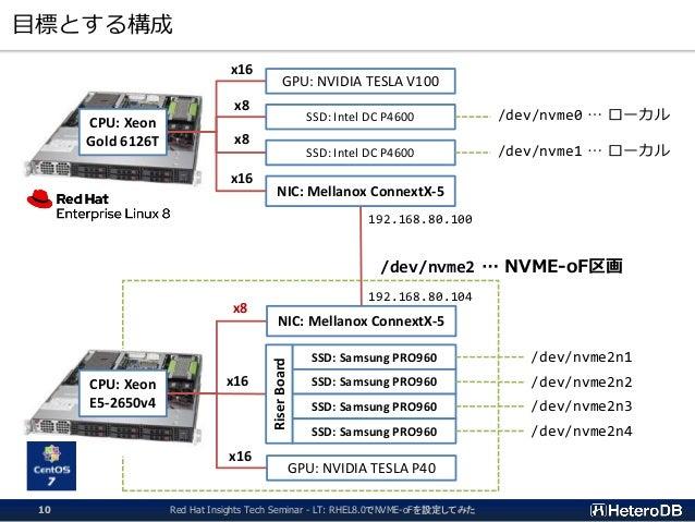 目標とする構成 CPU: Xeon Gold 6126T CPU: Xeon E5-2650v4 GPU: NVIDIA TESLA V100 SSD: Intel DC P4600 SSD: Intel DC P4600 NIC: Mella...
